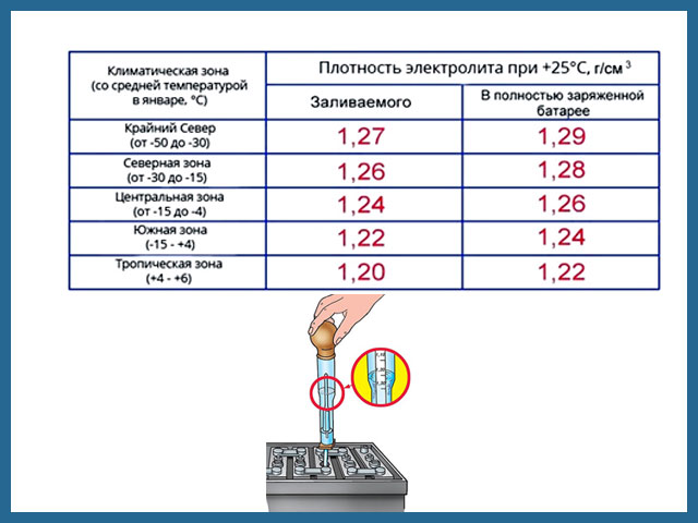 Таблица значений электролита